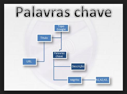 DEFINA AS PALAVRAS-CHAVE DE SUA MENSAGEM DE CAMPANHA POLÍTICA